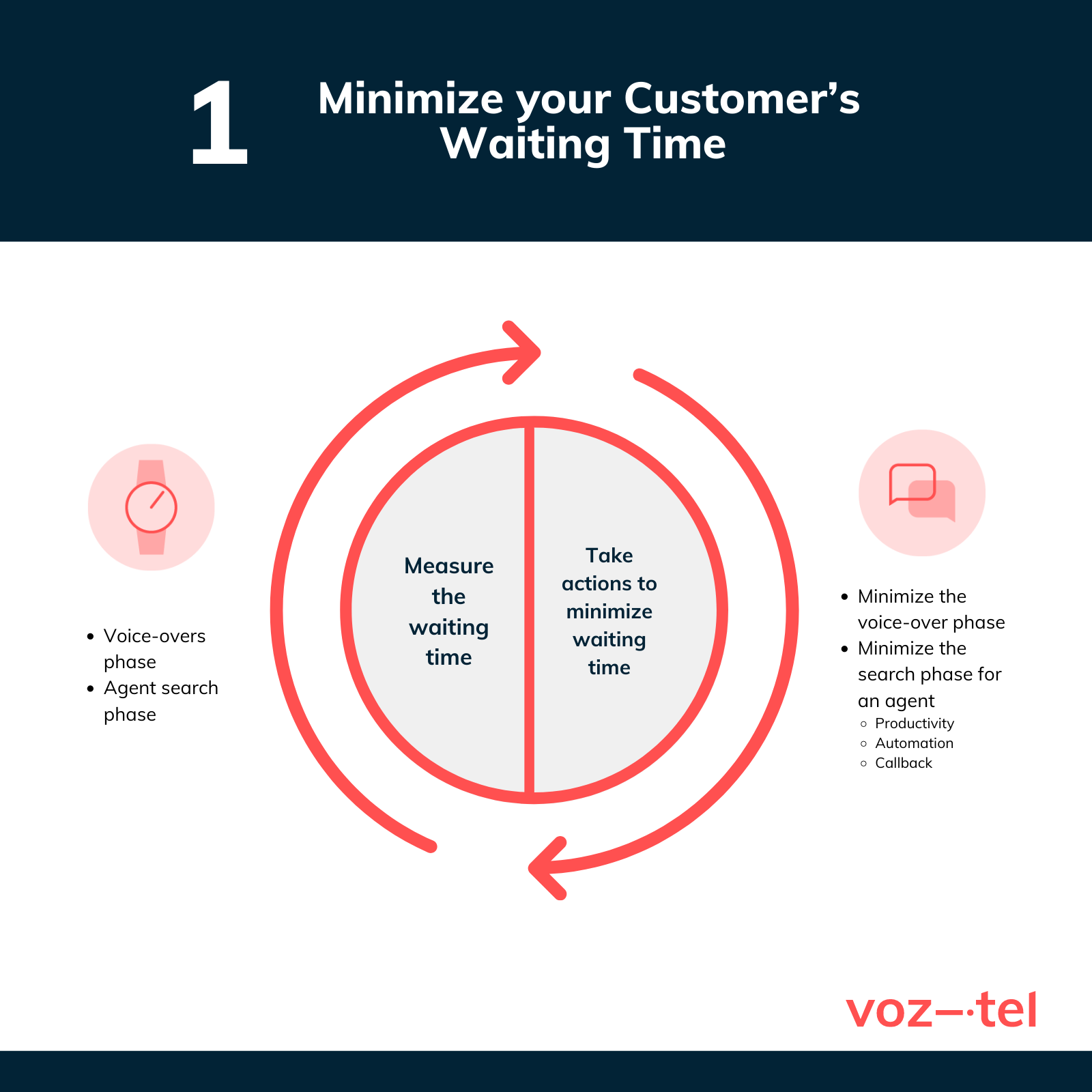 Minimize customer's waiting time
